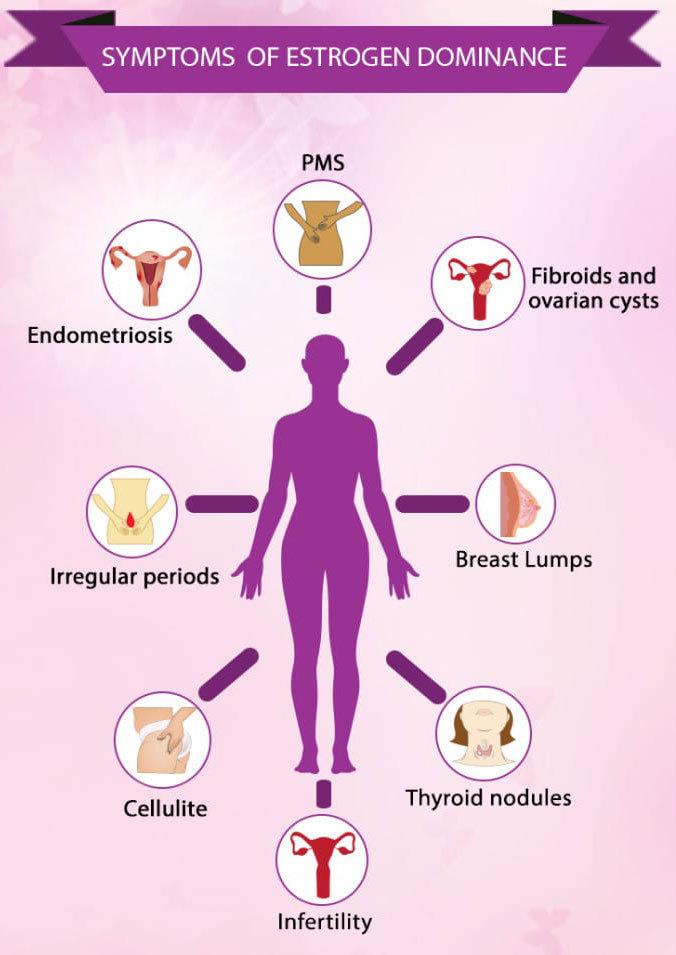 Избыток эстрогенов у женщин: 10 симптомов