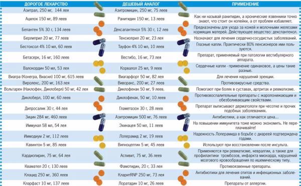 Дешевые аналоги дорогих лекарств: полный список 2017